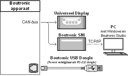 BOUTRONIC USB Dongle